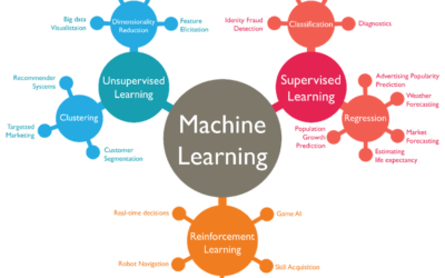 INFOSEC + Machine Learning = Hype ?